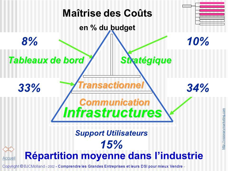 Maîtrise des Coûts en % du budget