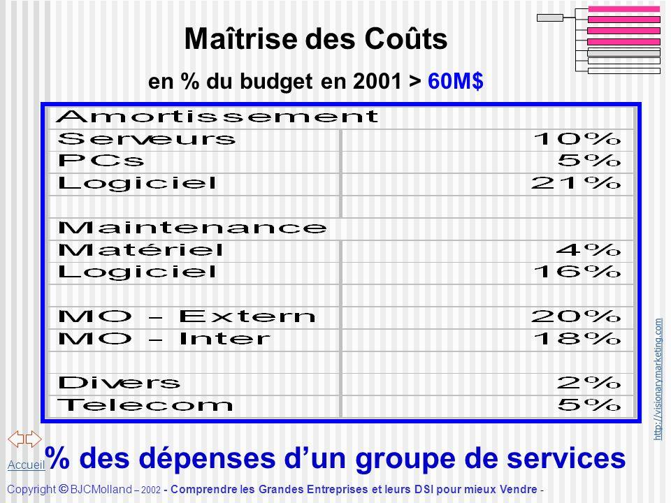 Maîtrise des Coûts en % du budget en 2001 > 60M$