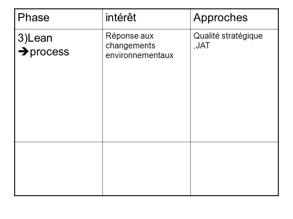 Phase intérêt Approches 3)Lean process