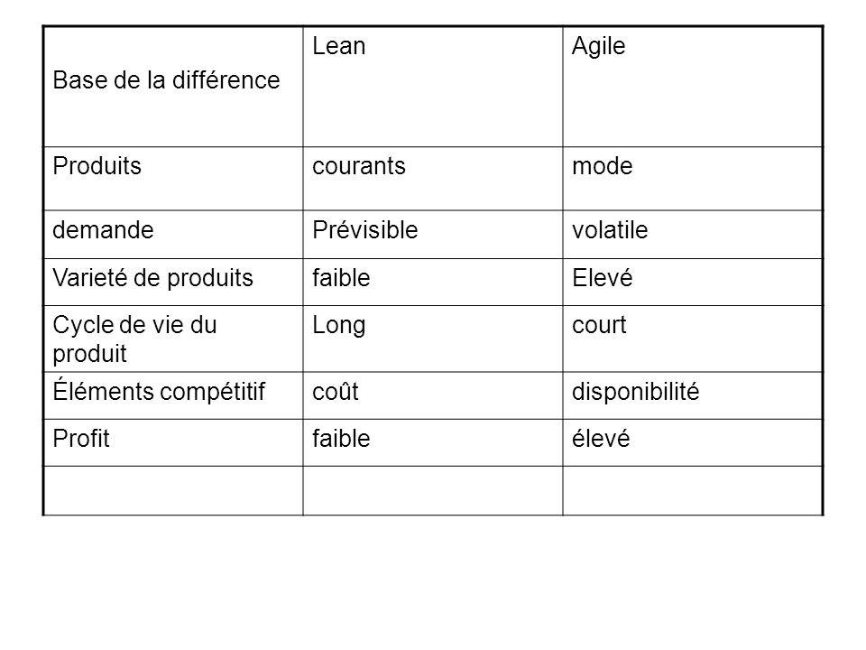 Base de la différence Lean. Agile. Produits. courants. mode. demande. Prévisible. volatile. Varieté de produits.