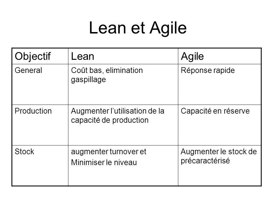 Lean et Agile Objectif Lean Agile General