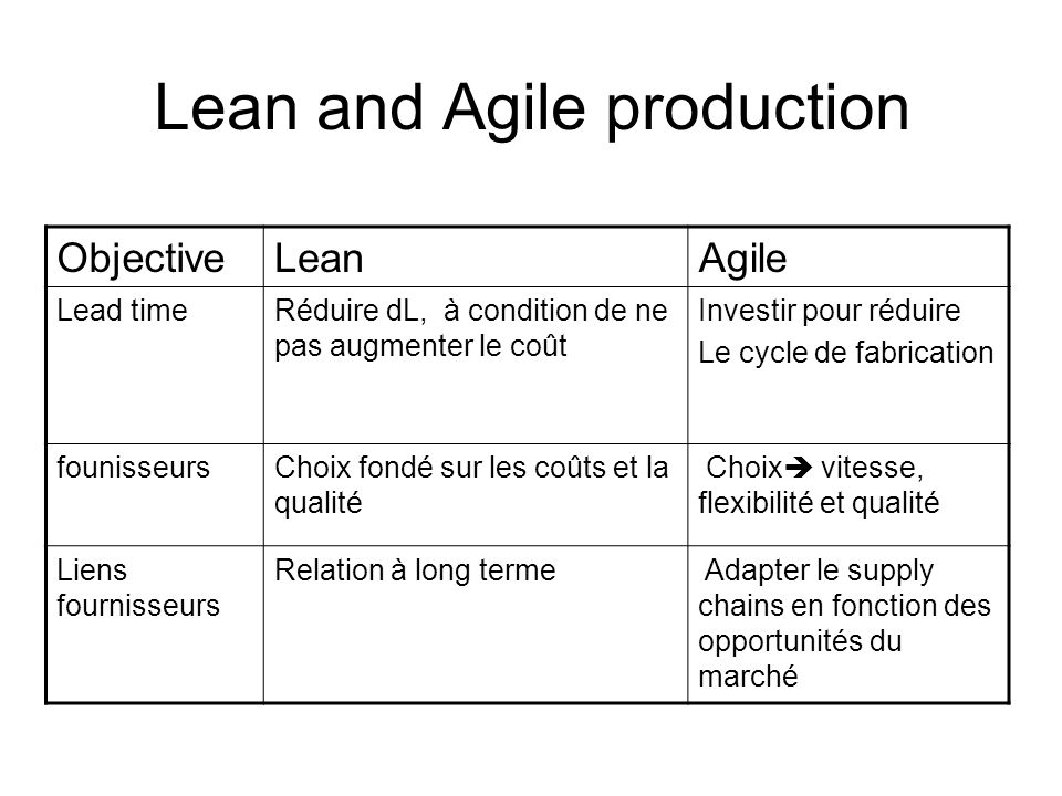 Lean and Agile production
