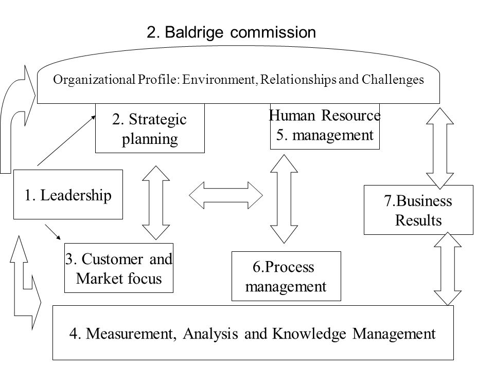 4. Measurement, Analysis and Knowledge Management