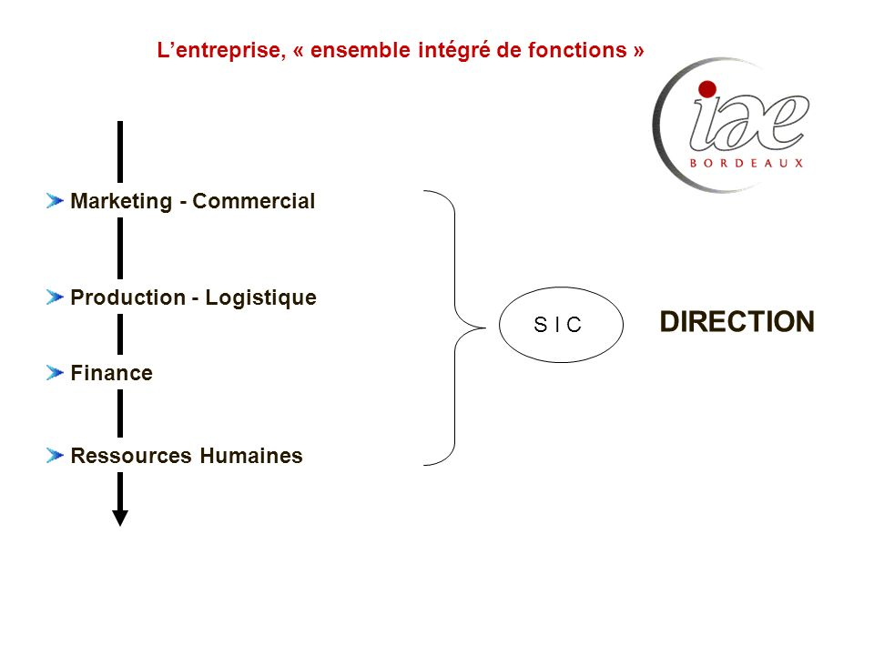 L'entreprise, « ensemble intégré de fonctions »