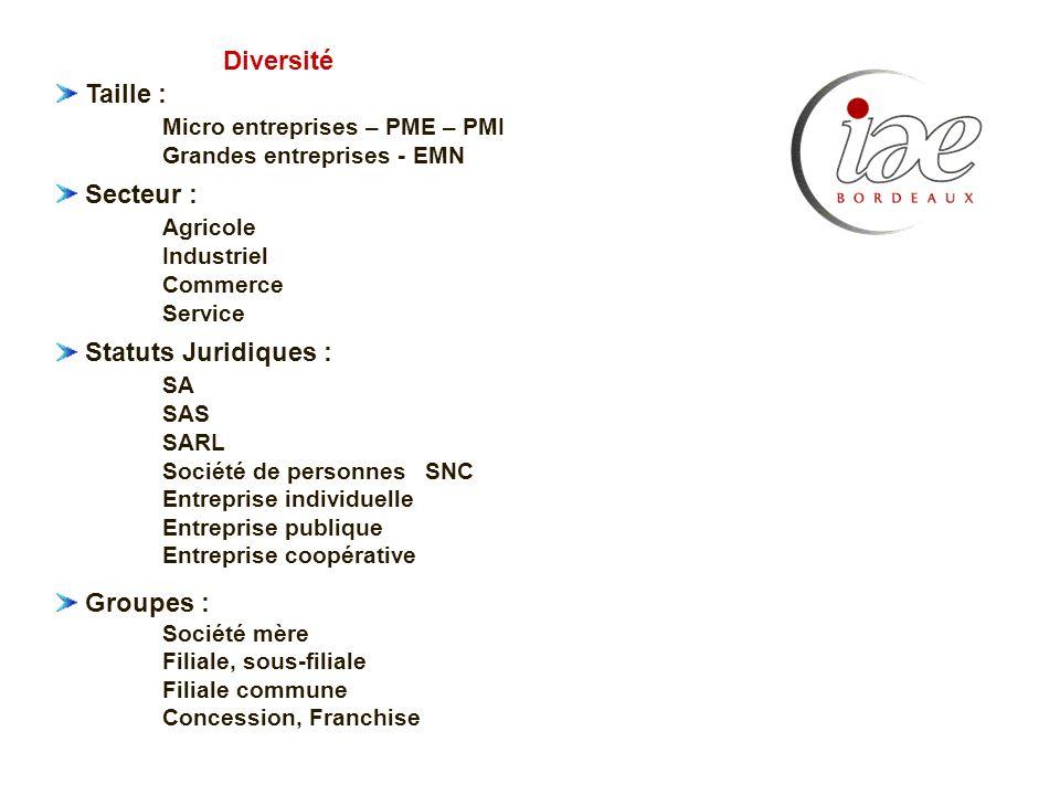 Micro entreprises – PME – PMI