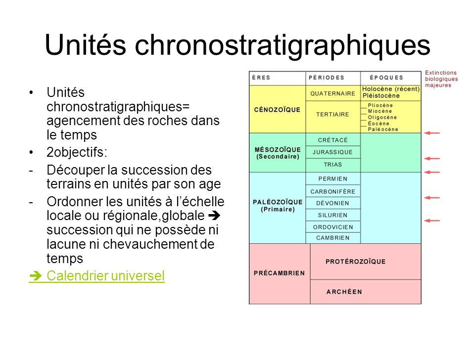 Unités chronostratigraphiques