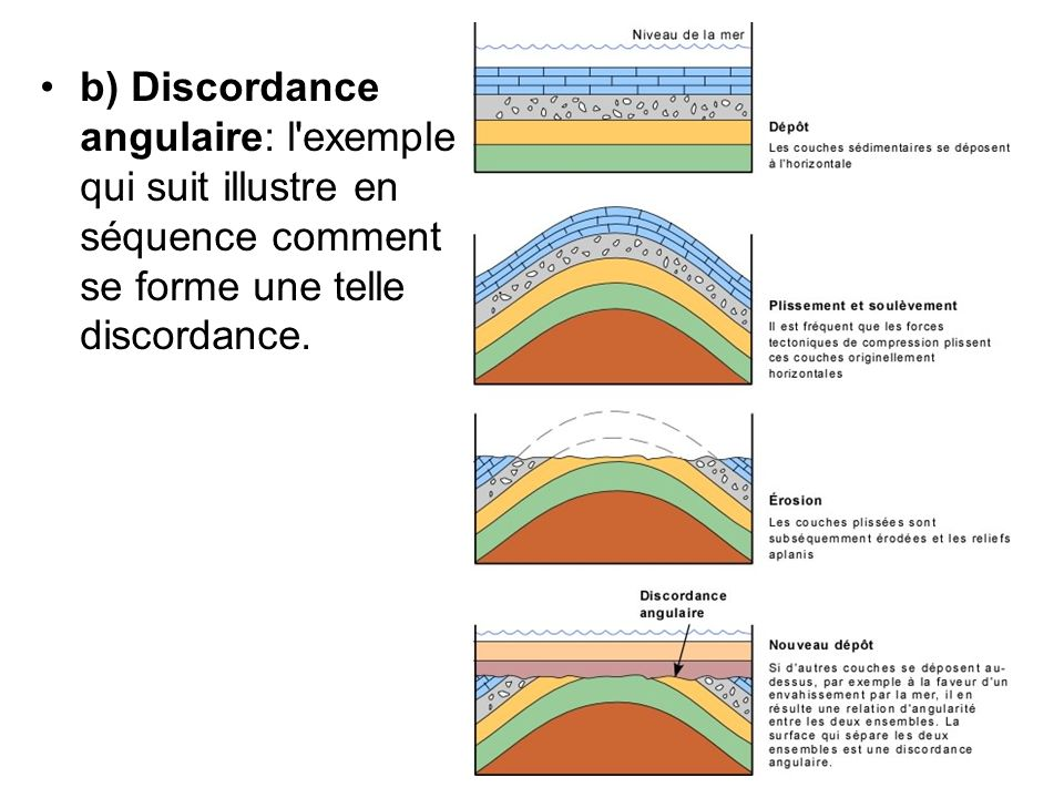 b) Discordance angulaire: l exemple qui suit illustre en séquence comment se forme une telle discordance.
