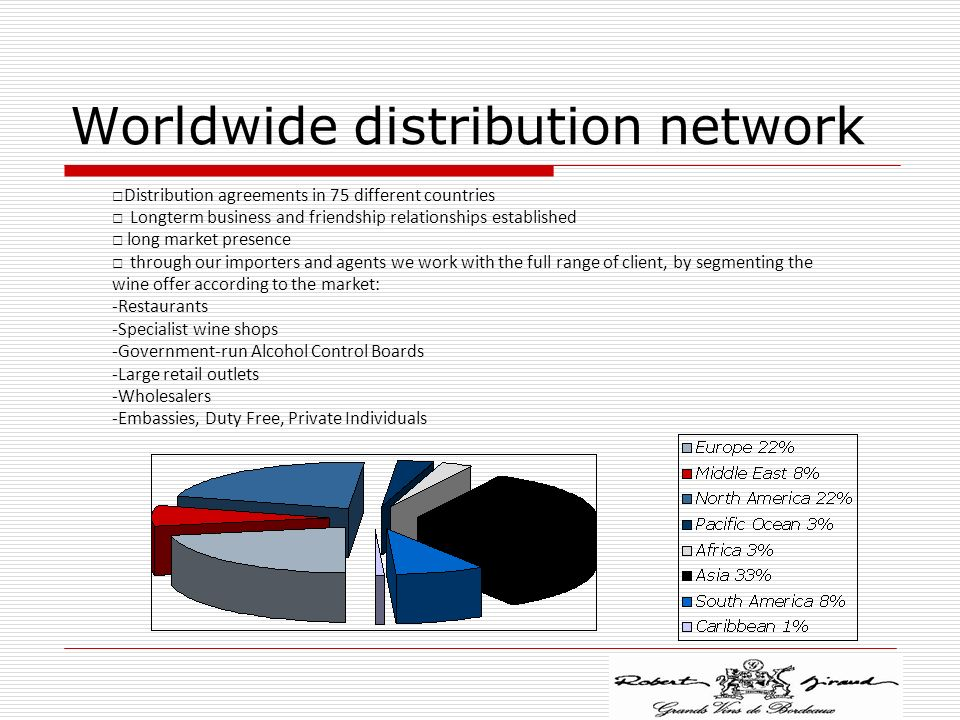 Worldwide distribution network