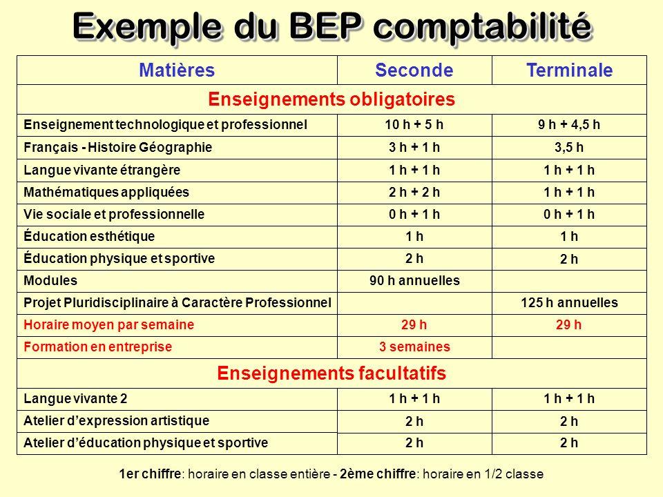 Exemple du BEP comptabilité