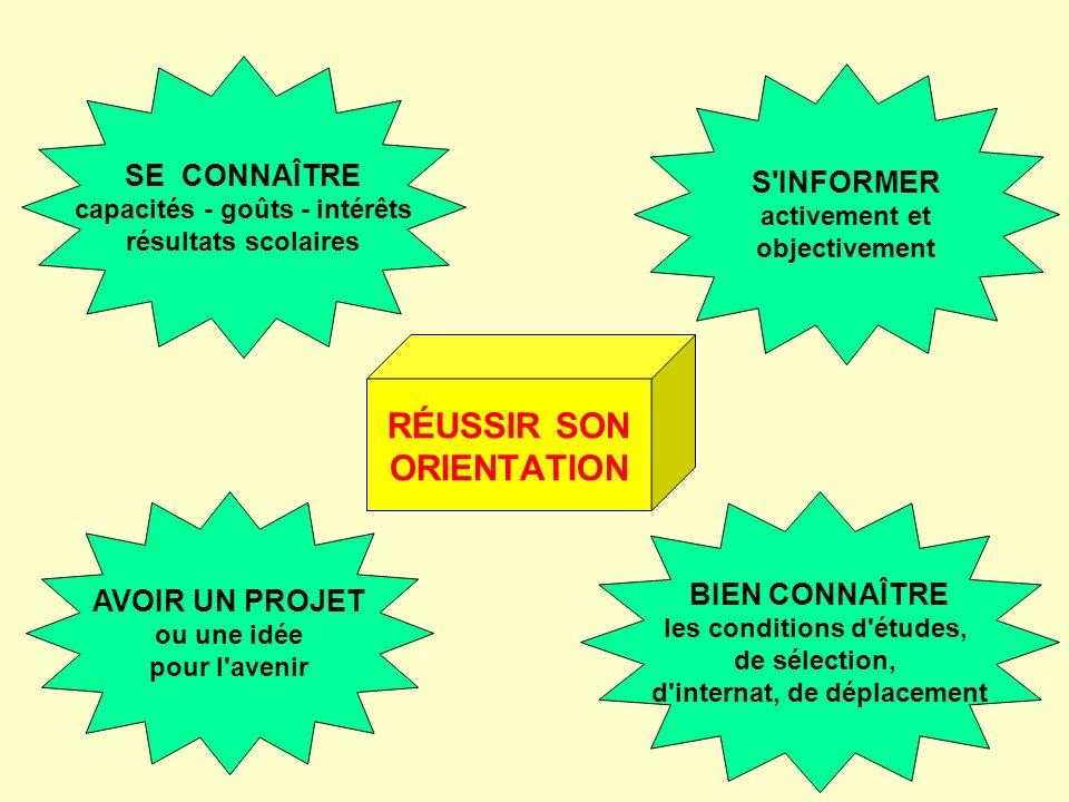 RÉUSSIR SON ORIENTATION