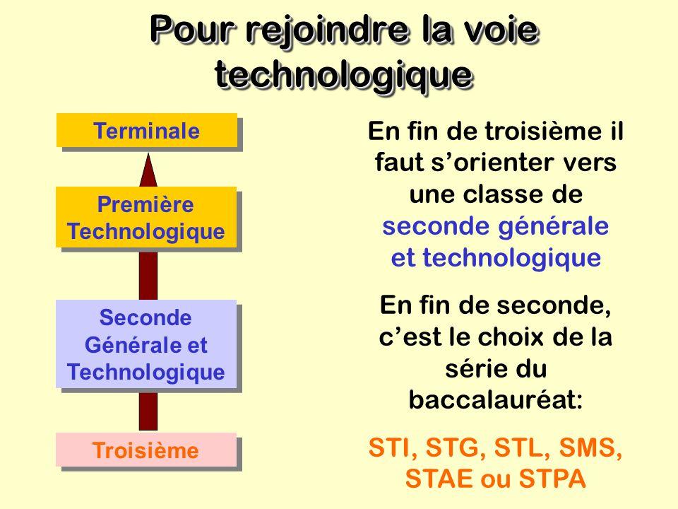 Pour rejoindre la voie technologique