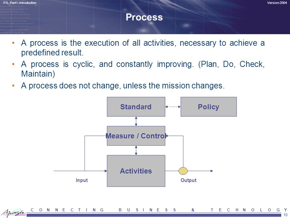 Process A process is the execution of all activities, necessary to achieve a predefined result.