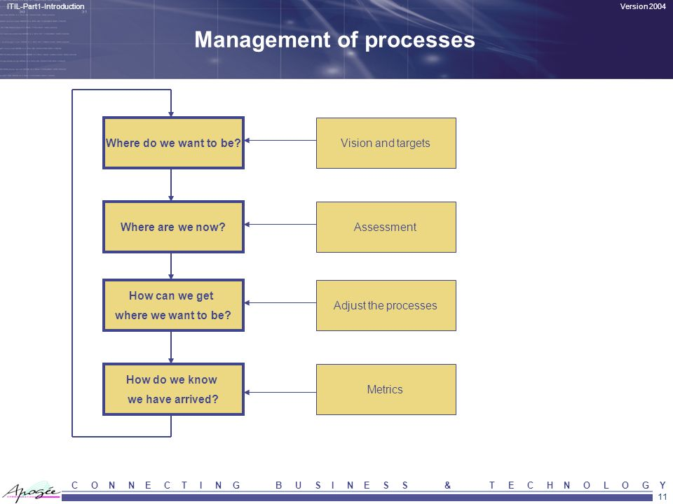 Management of processes