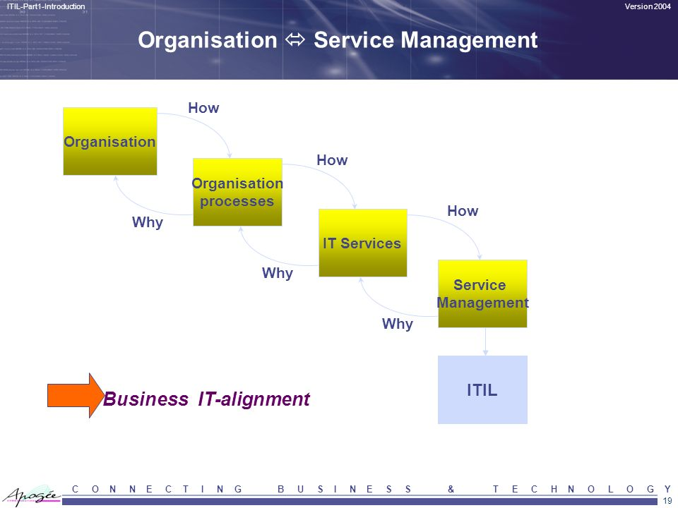 Organisation  Service Management