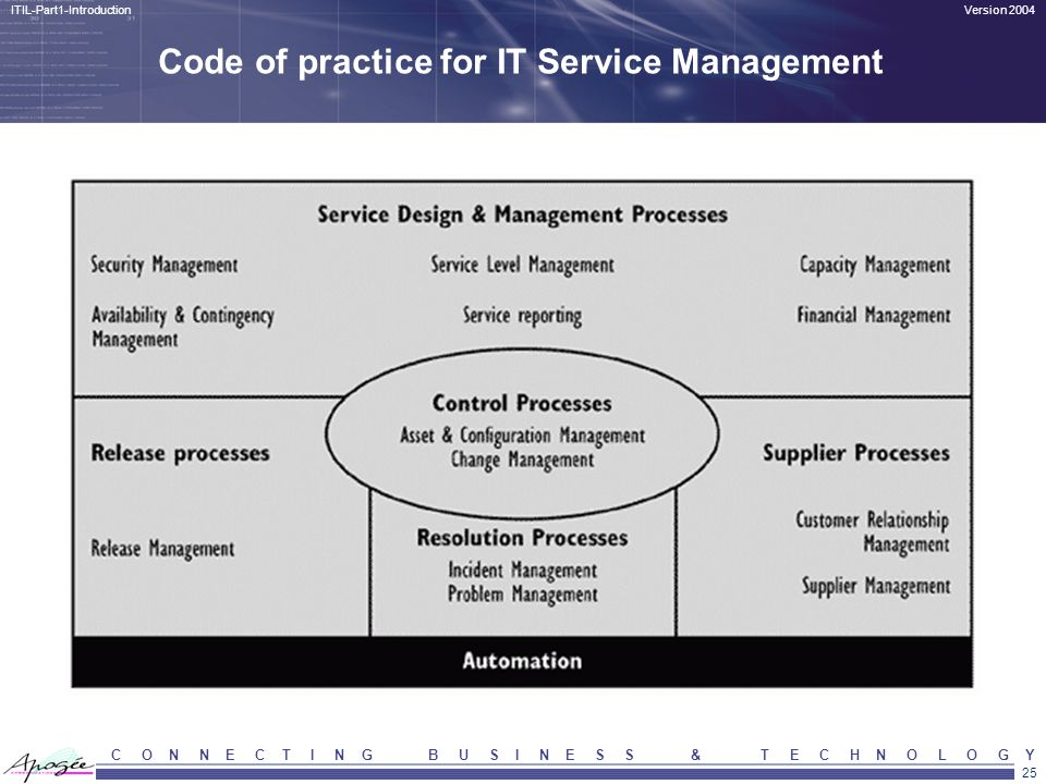 Code of practice for IT Service Management