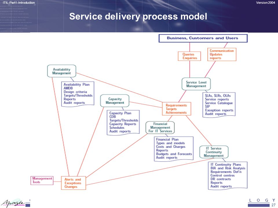 Service delivery process model