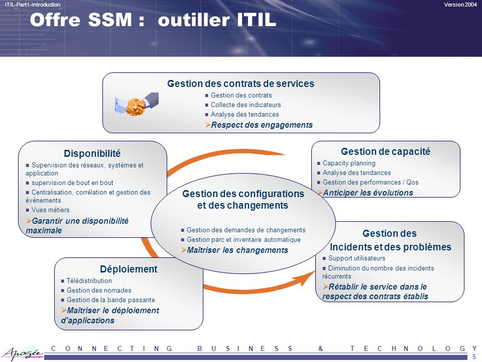 Offre SSM : outiller ITIL
