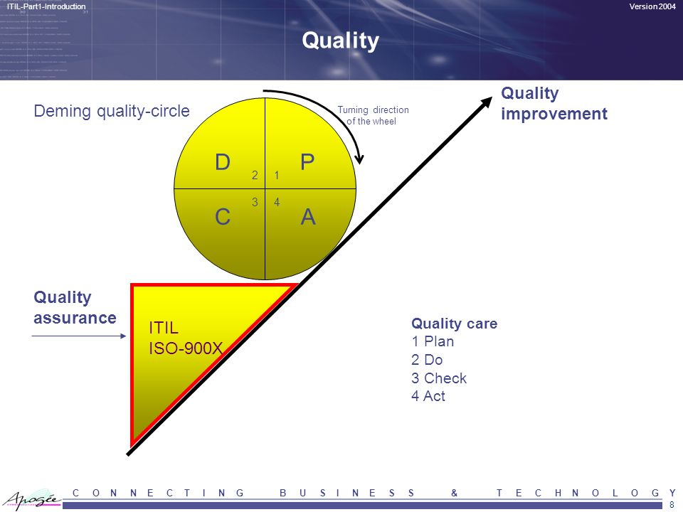 Quality D P C A Quality improvement Deming quality-circle Quality