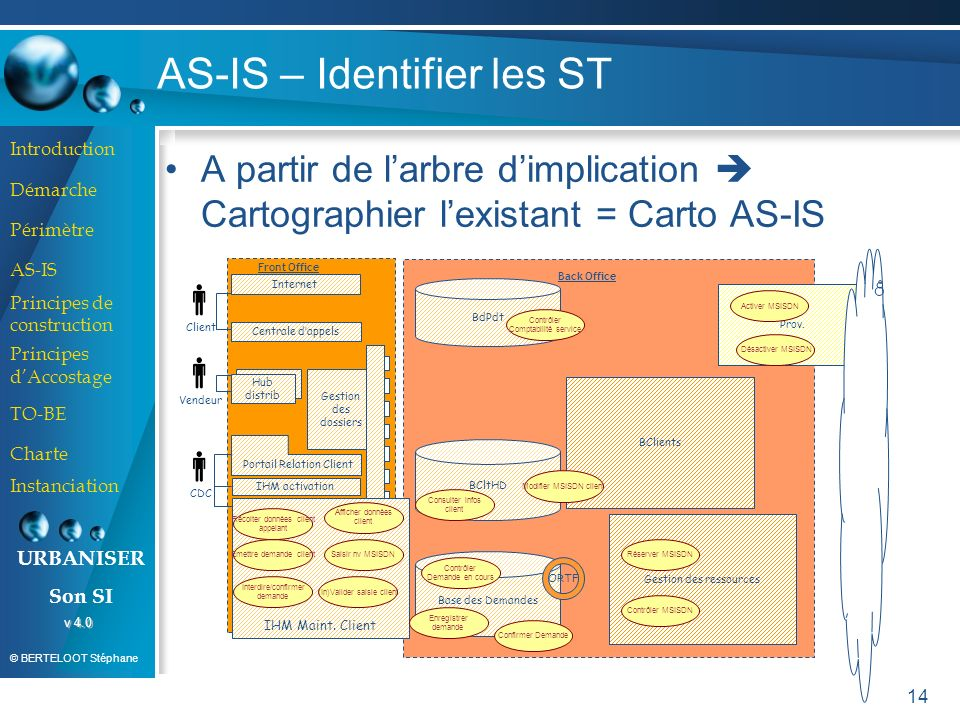 AS-IS – Identifier les ST