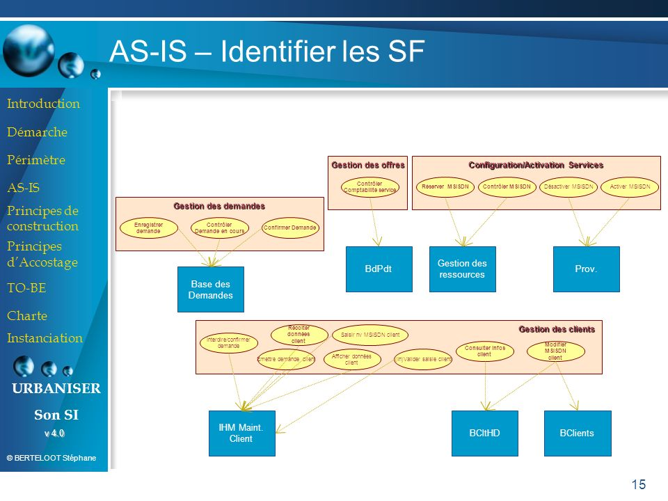 AS-IS – Identifier les SF