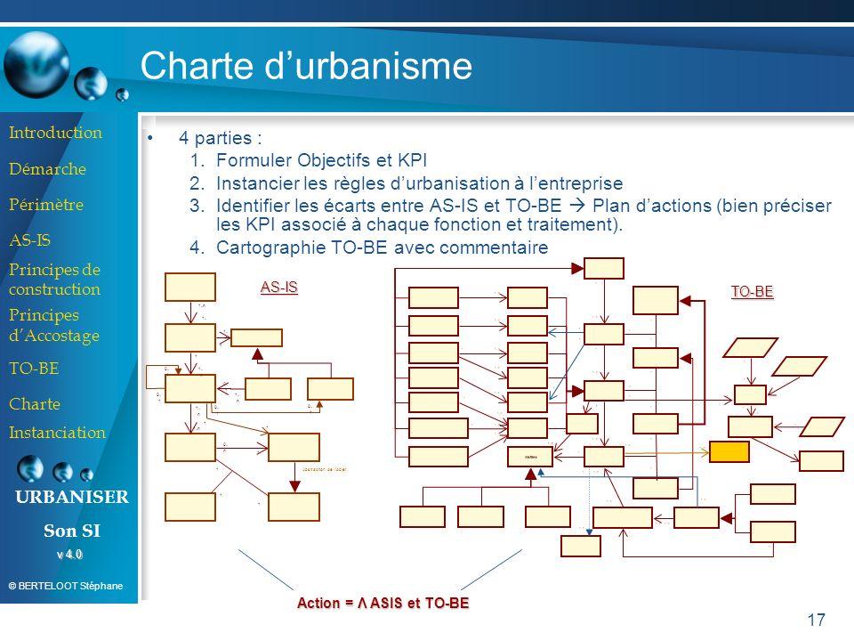 Charte d'urbanisme 4 parties : Formuler Objectifs et KPI