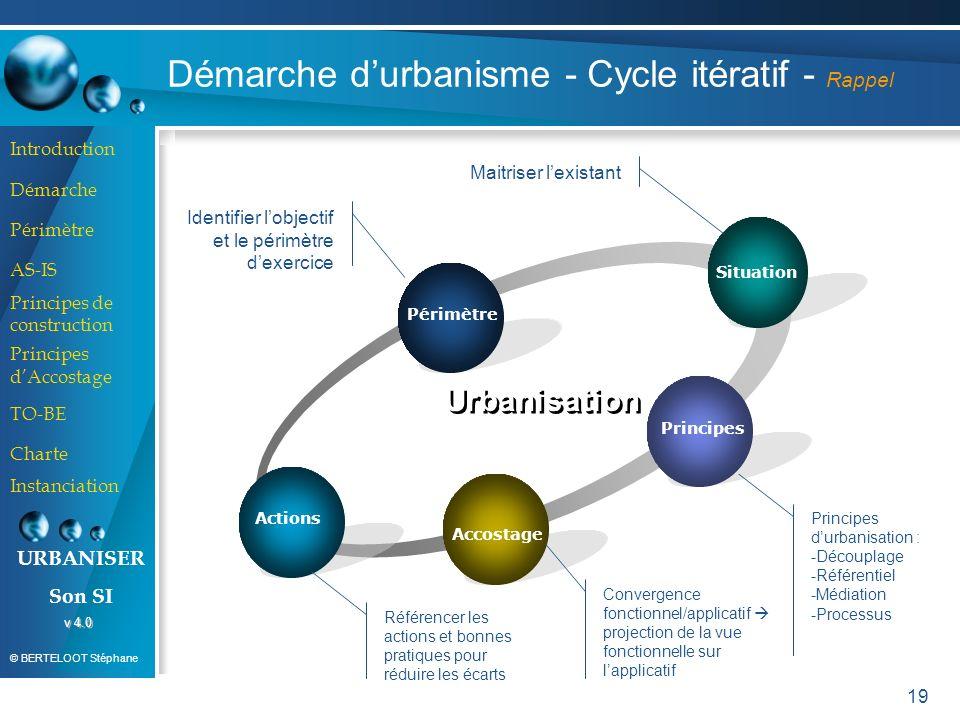 Démarche d'urbanisme - Cycle itératif - Rappel