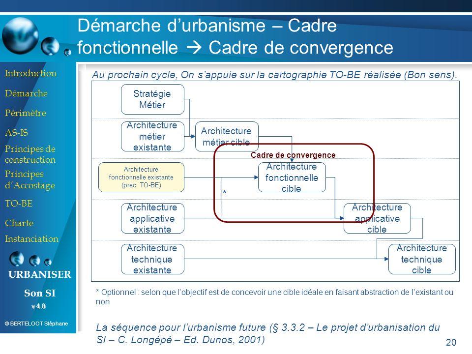 Démarche d'urbanisme – Cadre fonctionnelle  Cadre de convergence
