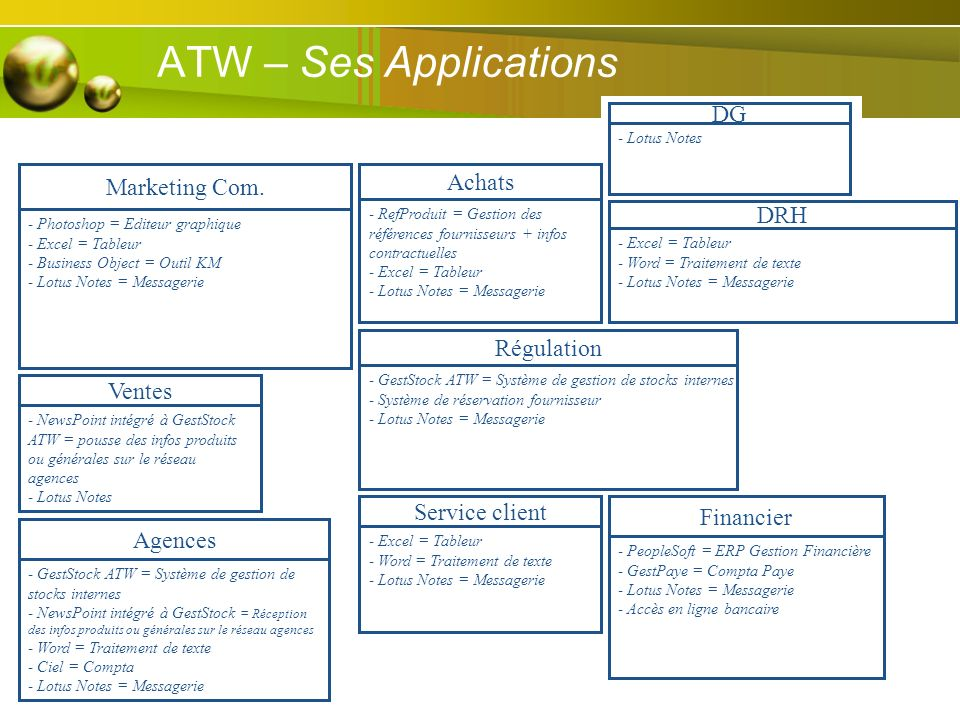 ATW – Ses Applications DG Marketing Com. Achats DRH Régulation Ventes
