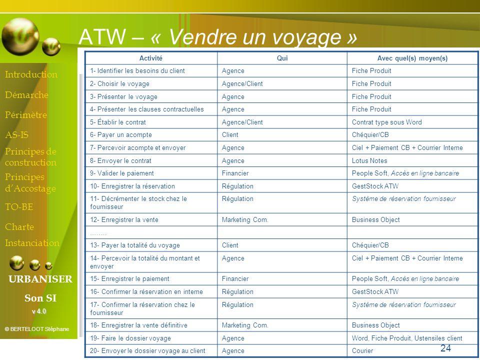 ATW – « Vendre un voyage »