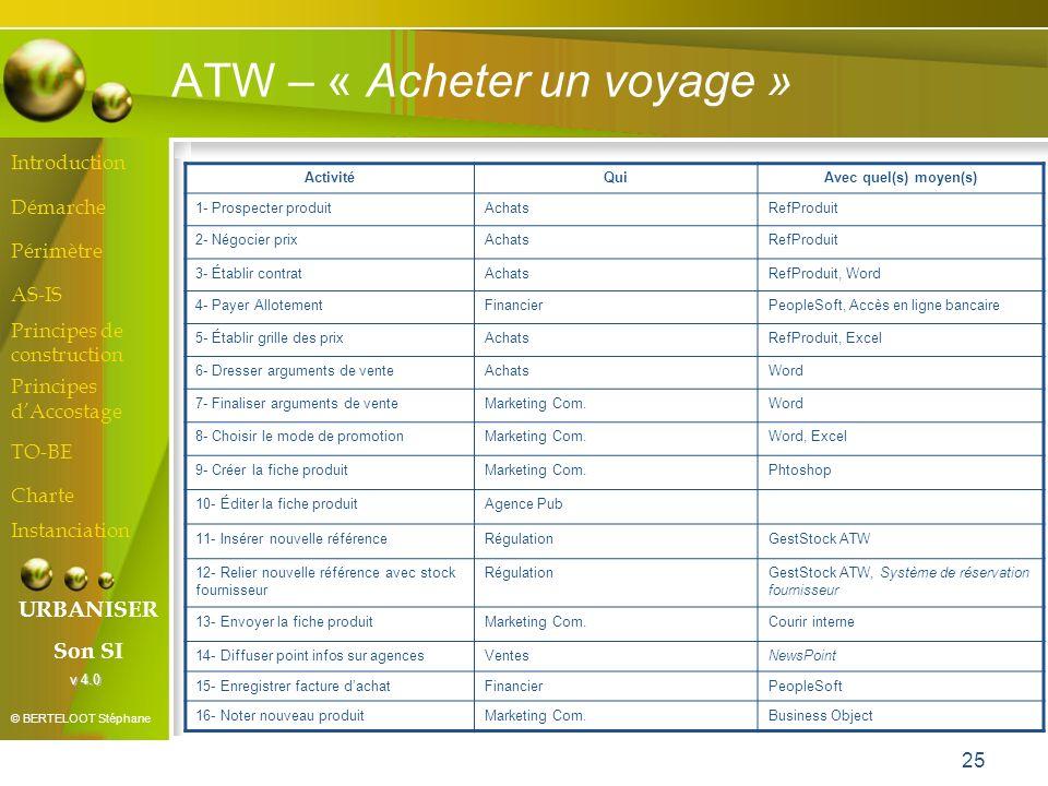 ATW – « Acheter un voyage »
