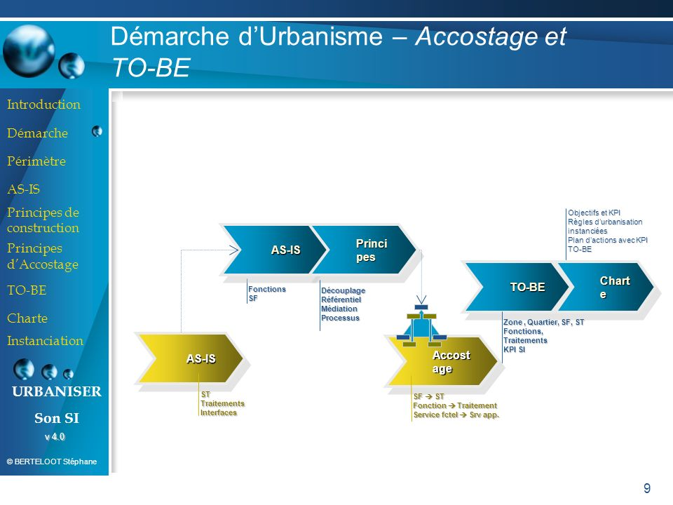 Démarche d'Urbanisme – Accostage et TO-BE
