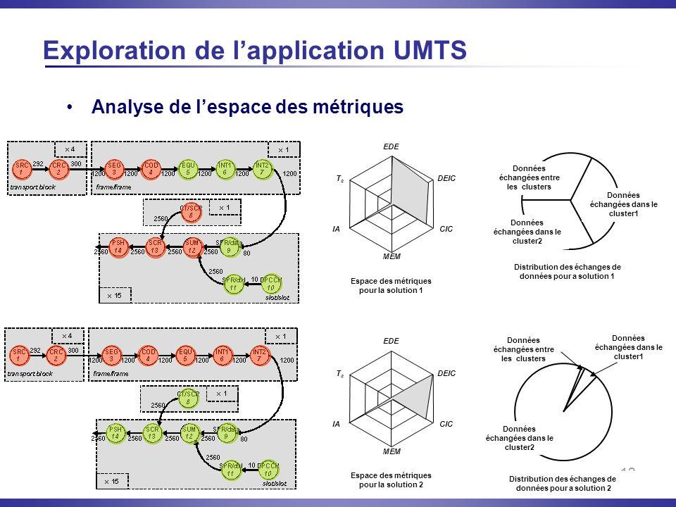 Exploration de l'application UMTS