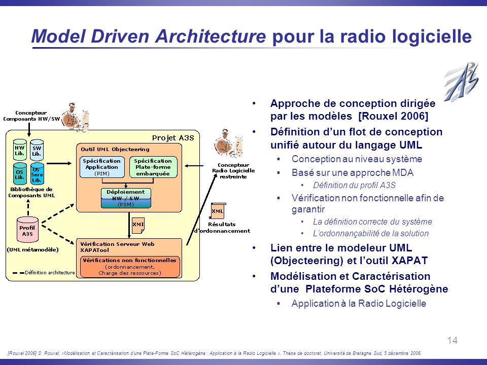 Model Driven Architecture pour la radio logicielle