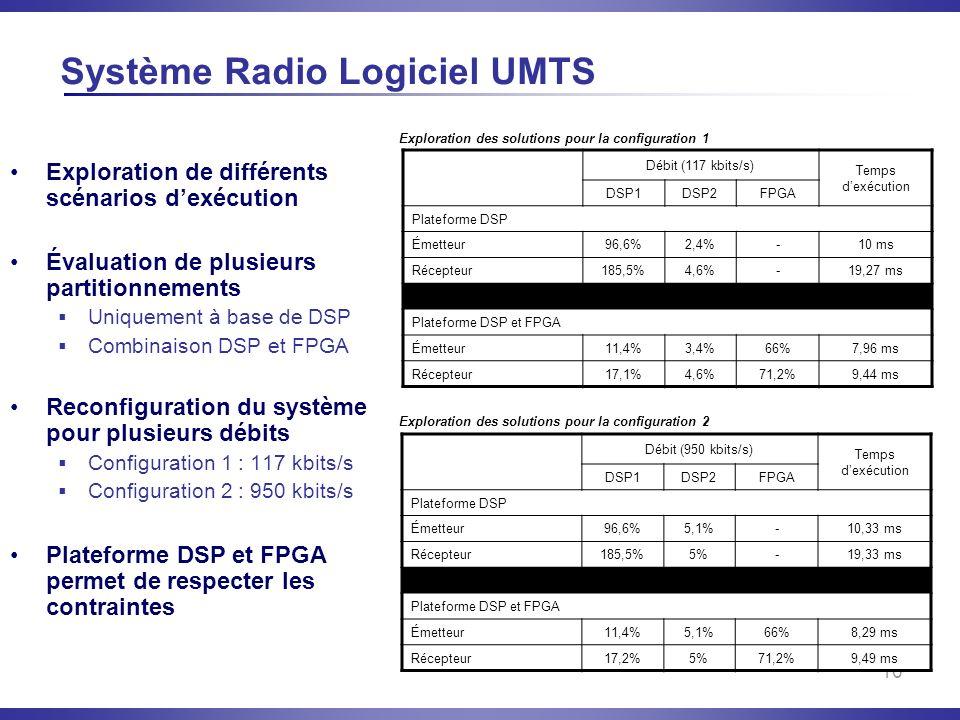 Système Radio Logiciel UMTS