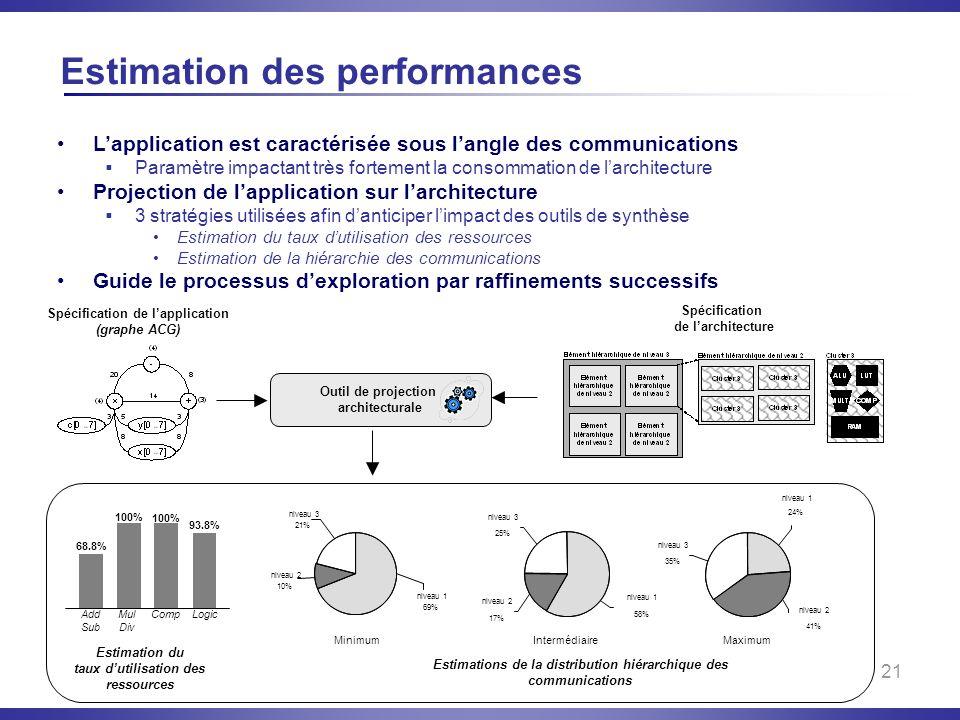 Estimation des performances