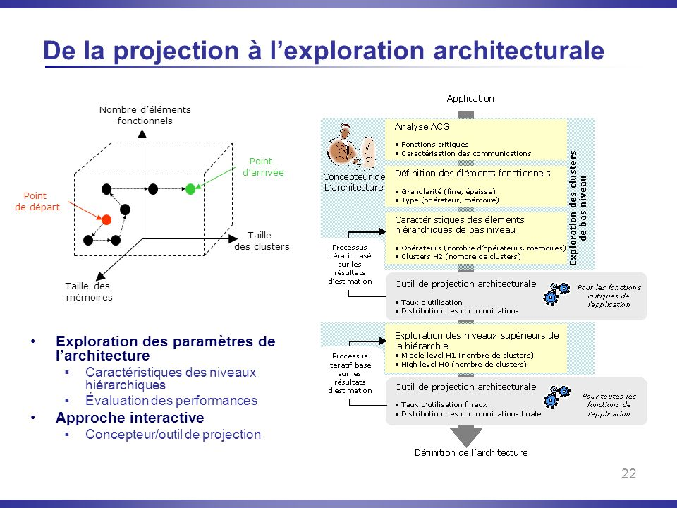 De la projection à l'exploration architecturale