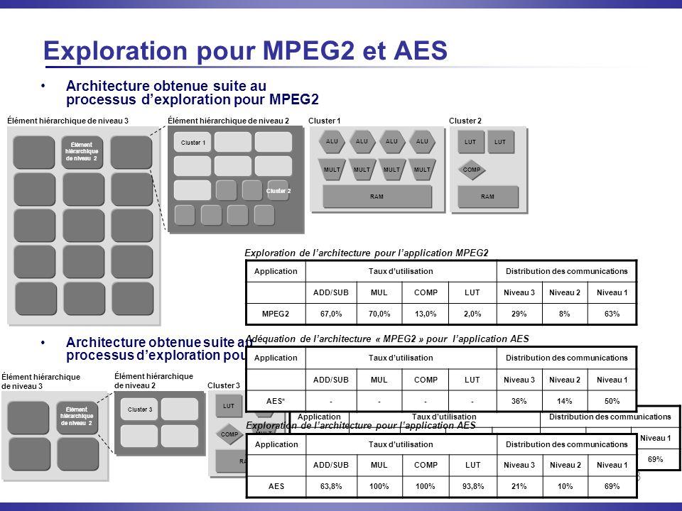 Exploration pour MPEG2 et AES