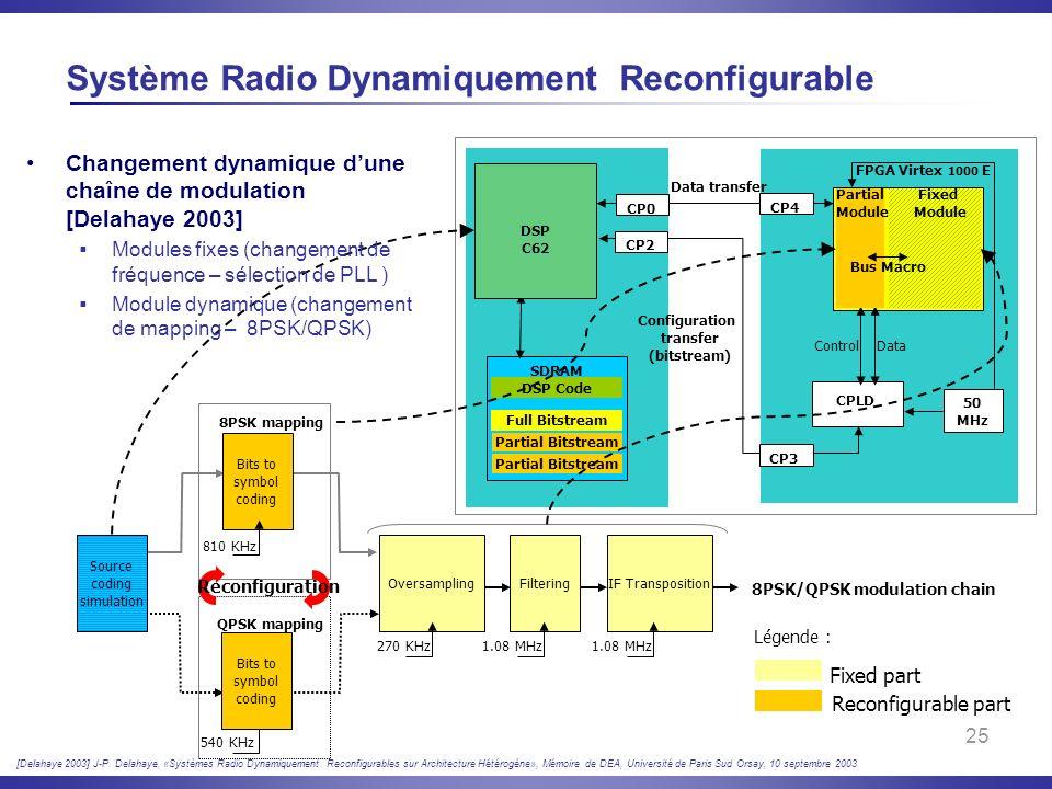 Système Radio Dynamiquement Reconfigurable