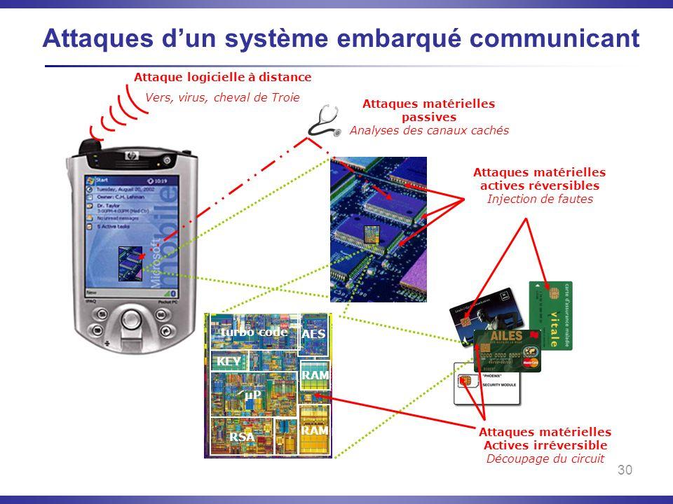 Attaques d'un système embarqué communicant