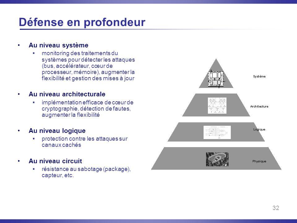 Défense en profondeur Au niveau système Au niveau architecturale