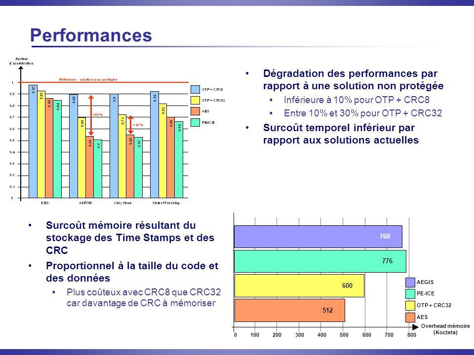 Performances Dégradation des performances par rapport à une solution non protégée. Inférieure à 10% pour OTP + CRC8.