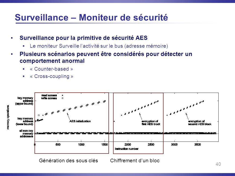 Surveillance – Moniteur de sécurité