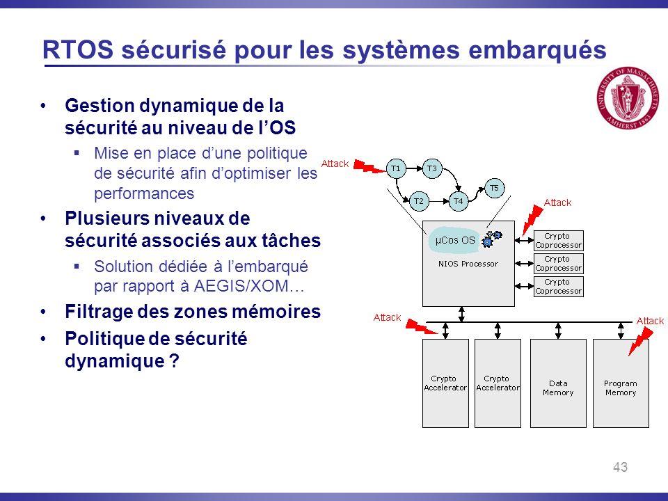 RTOS sécurisé pour les systèmes embarqués