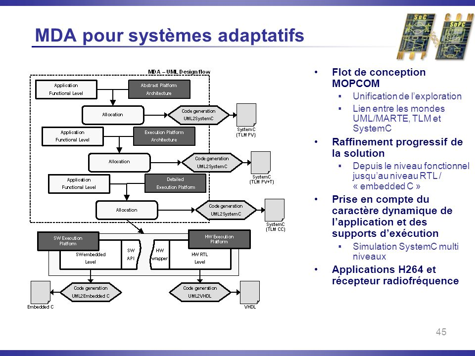 MDA pour systèmes adaptatifs