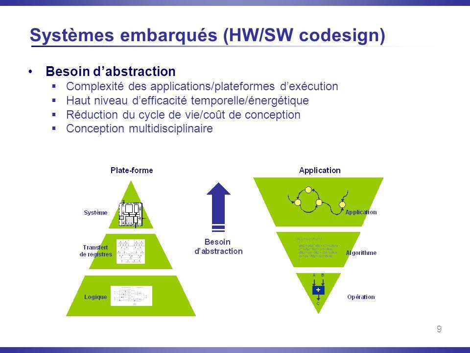 Systèmes embarqués (HW/SW codesign)