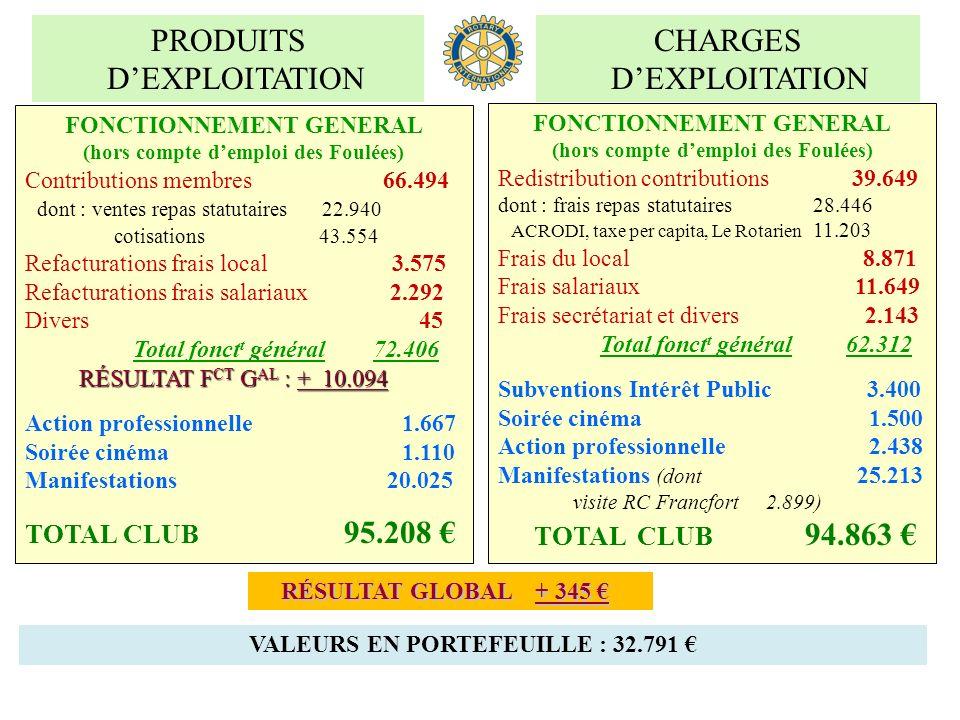 PRODUITS D'EXPLOITATION CHARGES D'EXPLOITATION TOTAL CLUB 95.208 €