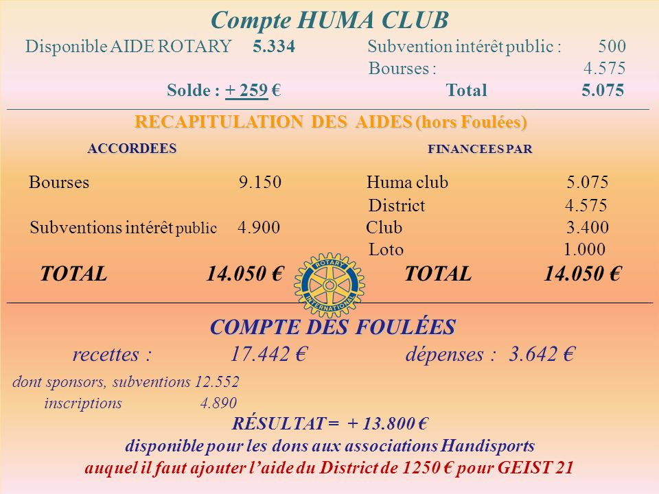 Compte HUMA CLUB SUBVENTIONS ACCORDEES SUBVENTIONS RECUES
