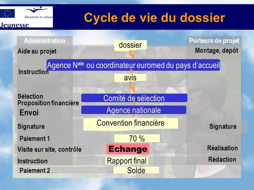 Cycle de vie du dossier dossier