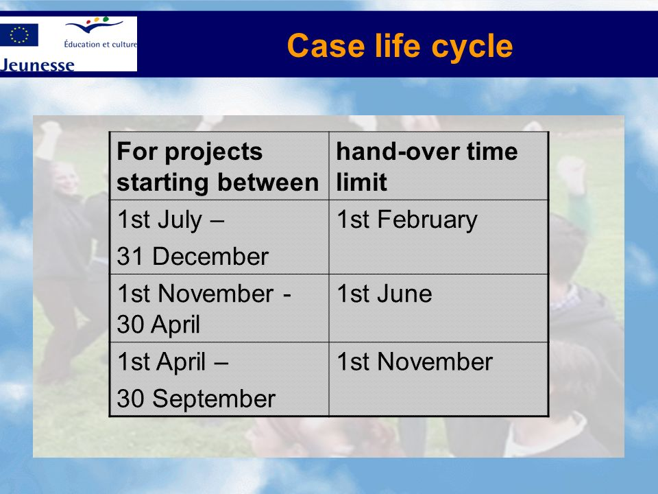 Case life cycle For projects starting between hand-over time limit