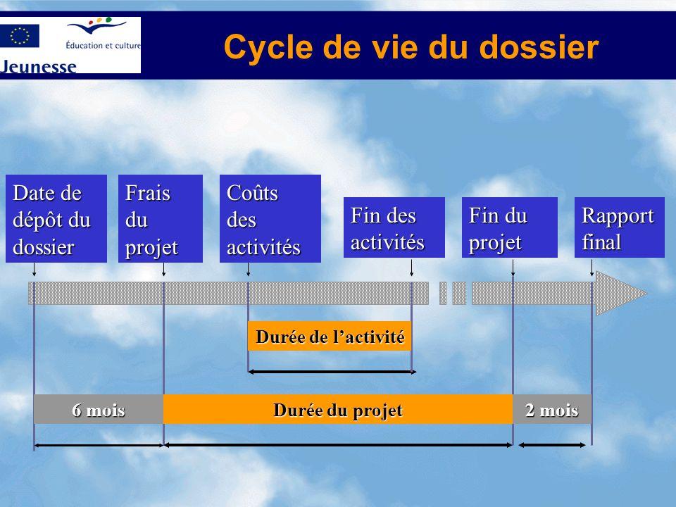 Cycle de vie du dossier Date de dépôt du dossier Frais du projet